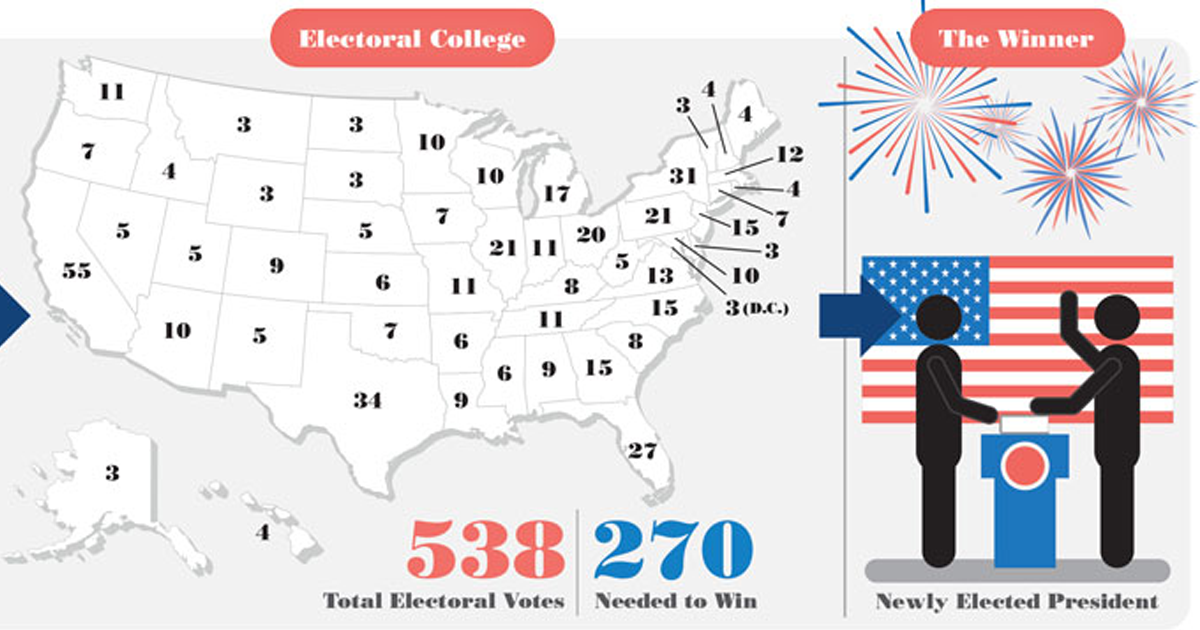 January 7 - The First U.S. Presidential Election was held on this day in 1789